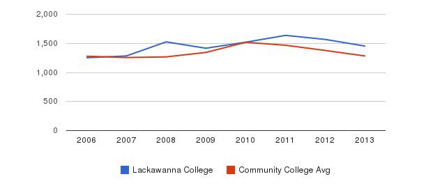 Lackawanna College Total Enrollment&nbsp(2006-2013)