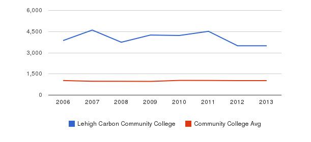 Lehigh Carbon Community College Part-Time Students&nbsp(2006-2013)