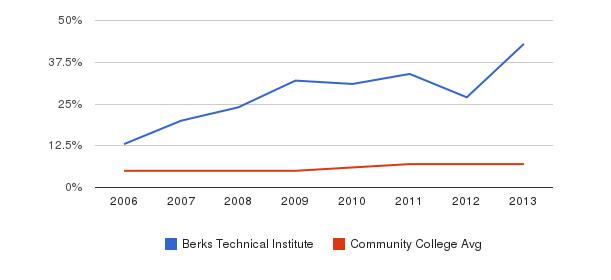 Berks Technical Institute Hispanic&nbsp(2006-2013)