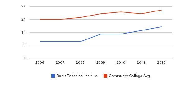 Berks Technical Institute student staff&nbsp(2006-2013)