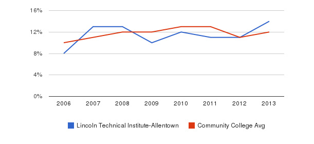 Lincoln Technical Institute-Allentown Black&nbsp(2006-2013)
