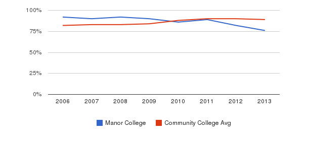 Manor College % Students Receiving Some Financial Aid&nbsp(2006-2013)