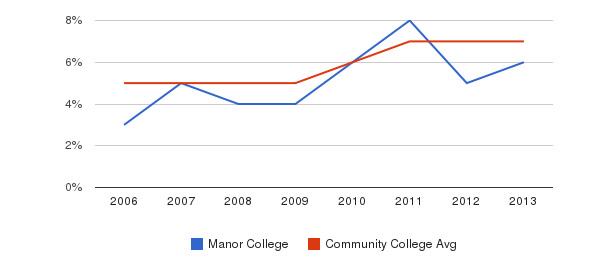 Manor College Hispanic&nbsp(2006-2013)