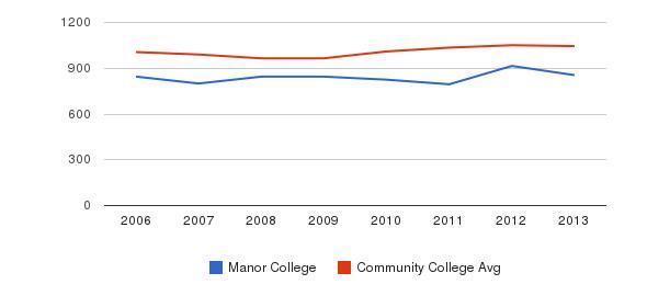 Manor College sat total&nbsp(2006-2013)