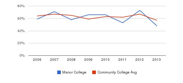 Manor College White&nbsp(2006-2013)