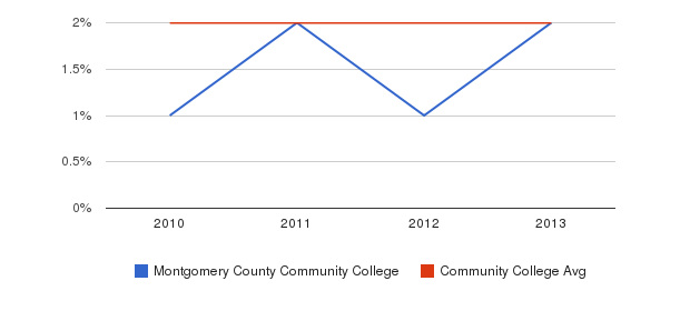 Montgomery County Community College More&nbsp(2010-2013)