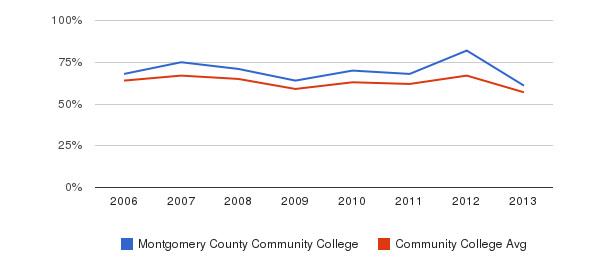 Montgomery County Community College White&nbsp(2006-2013)