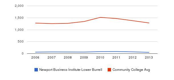 Newport Business Institute-Lower Burrell Total Enrollment&nbsp(2006-2013)