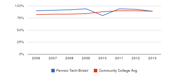 Pennco Tech-Bristol % Students Receiving Some Financial Aid&nbsp(2006-2013)