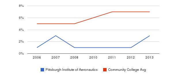 Pittsburgh Institute of Aeronautics Hispanic&nbsp(2006-2013)