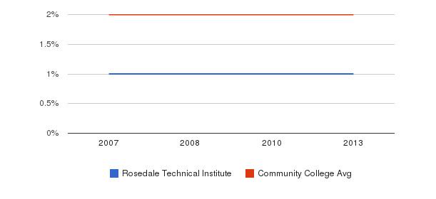 Rosedale Technical Institute Asian&nbsp(2007-2013)