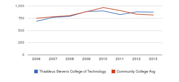 Thaddeus Stevens College of Technology Full-Time Students&nbsp(2006-2013)