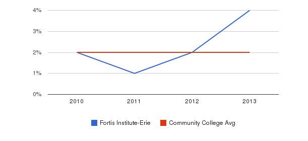 Fortis Institute-Erie More&nbsp(2010-2013)