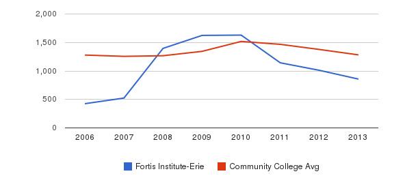 Fortis Institute-Erie Total Enrollment&nbsp(2006-2013)