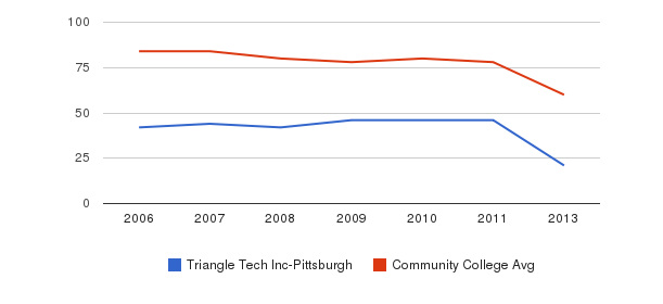 Triangle Tech Inc-Pittsburgh Total Faculty&nbsp(2006-2013)