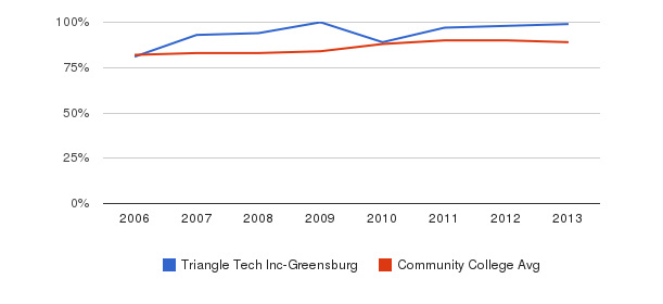 Triangle Tech Inc-Greensburg % Students Receiving Some Financial Aid&nbsp(2006-2013)