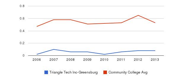 Triangle Tech Inc-Greensburg Diversity Score&nbsp(2006-2013)