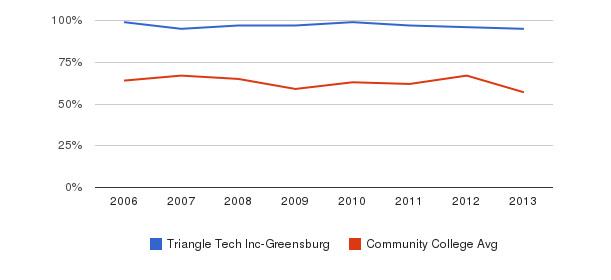 Triangle Tech Inc-Greensburg White&nbsp(2006-2013)