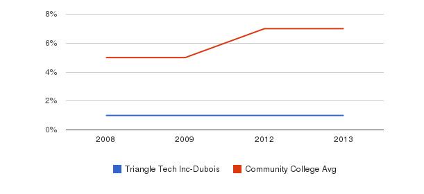 Triangle Tech Inc-Dubois Hispanic&nbsp(2008-2013)