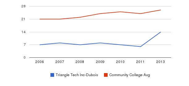 Triangle Tech Inc-Dubois student staff&nbsp(2006-2013)