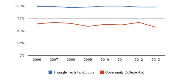 Triangle Tech Inc-Dubois White&nbsp(2006-2013)