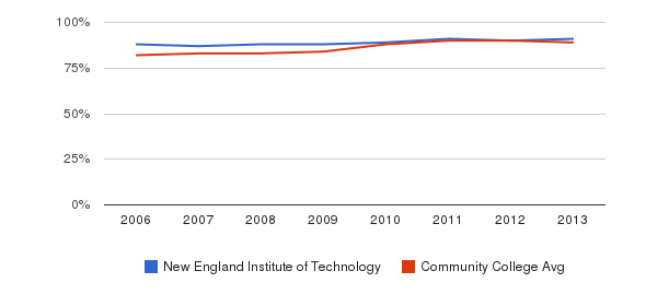 New England Institute of Technology % Students Receiving Some Financial Aid&nbsp(2006-2013)