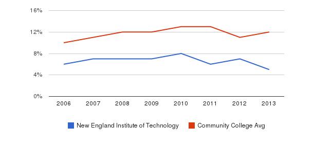 New England Institute of Technology Black&nbsp(2006-2013)