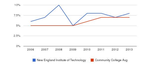 New England Institute of Technology Hispanic&nbsp(2006-2013)