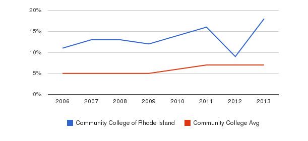 Community College of Rhode Island Hispanic&nbsp(2006-2013)