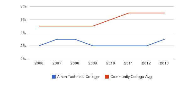 Aiken Technical College Hispanic&nbsp(2006-2013)