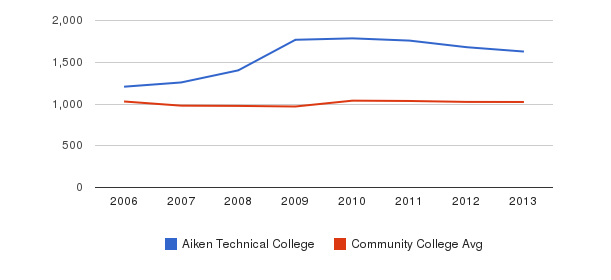 Aiken Technical College Part-Time Students&nbsp(2006-2013)