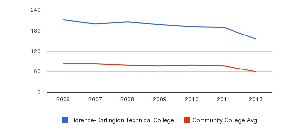 Florence-Darlington Technical College Total Faculty&nbsp(2006-2013)