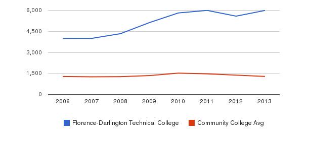 Florence-Darlington Technical College Total Enrollment&nbsp(2006-2013)