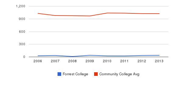 Forrest College Part-Time Students&nbsp(2006-2013)