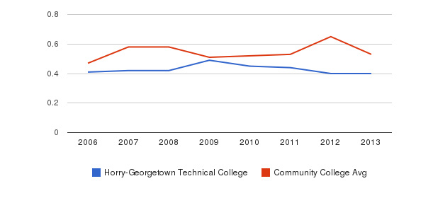 Horry-Georgetown Technical College Diversity Score&nbsp(2006-2013)