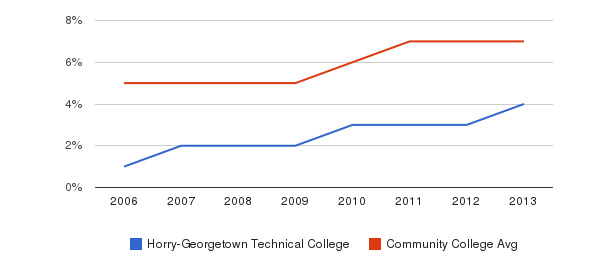 Horry-Georgetown Technical College Hispanic&nbsp(2006-2013)