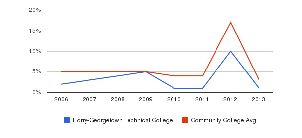 Horry-Georgetown Technical College Unknown&nbsp(2006-2013)