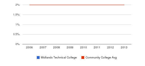 Midlands Technical College Asian&nbsp(2006-2013)