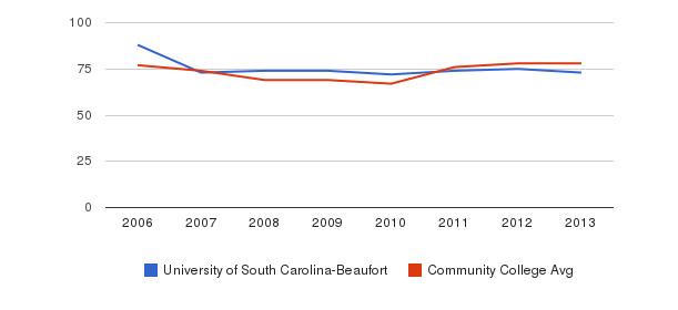 University of South Carolina-Beaufort Percent Admitted&nbsp(2006-2013)