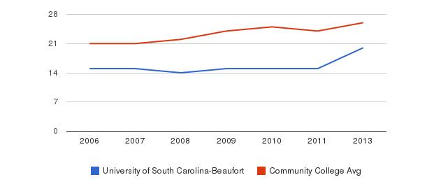 University of South Carolina-Beaufort student staff&nbsp(2006-2013)