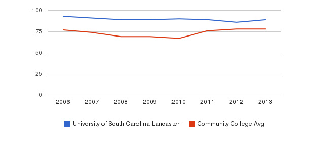 University of South Carolina-Lancaster Percent Admitted&nbsp(2006-2013)