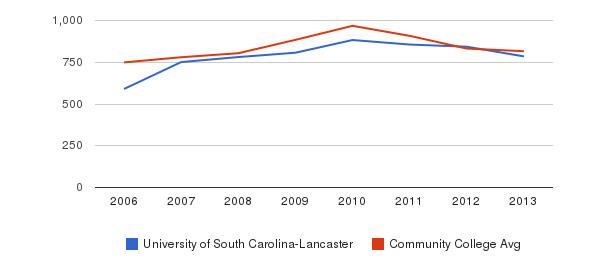 University of South Carolina-Lancaster Full-Time Students&nbsp(2006-2013)