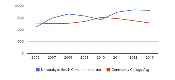 University of South Carolina-Lancaster Total Enrollment&nbsp(2006-2013)