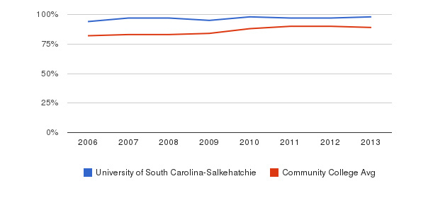 University of South Carolina-Salkehatchie % Students Receiving Some Financial Aid&nbsp(2006-2013)