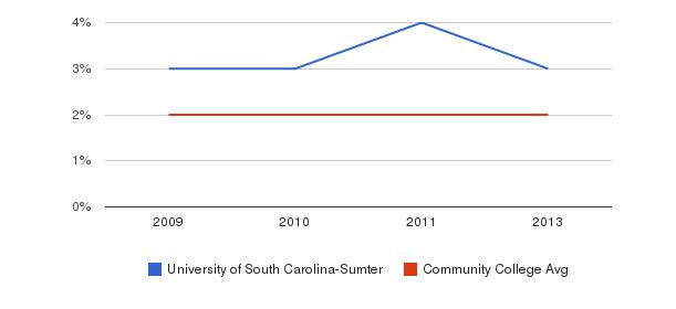 University of South Carolina-Sumter More&nbsp(2009-2013)