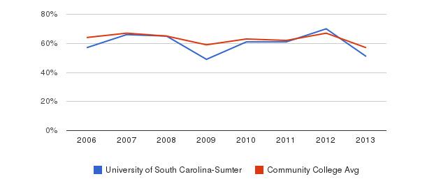 University of South Carolina-Sumter White&nbsp(2006-2013)
