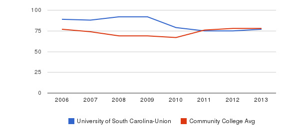University of South Carolina-Union Percent Admitted&nbsp(2006-2013)