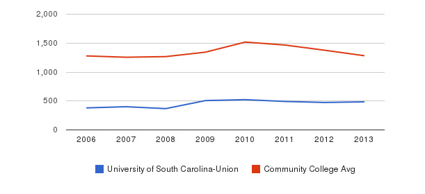 University of South Carolina-Union Total Enrollment&nbsp(2006-2013)