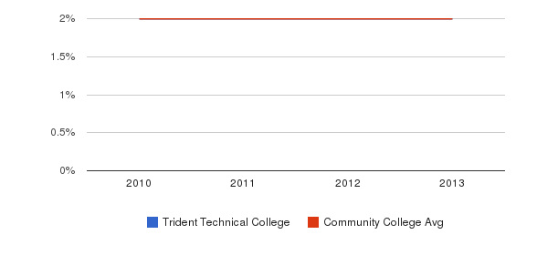 Trident Technical College More&nbsp(2010-2013)