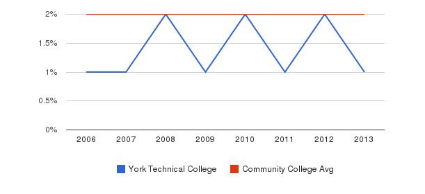 York Technical College Asian&nbsp(2006-2013)